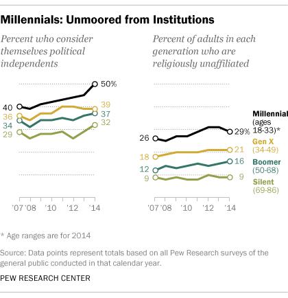 FT_Millennials_politics_religion