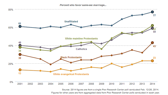 Views of same-sex marriage by religion