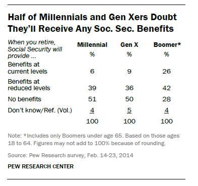 Social Security benefit cuts