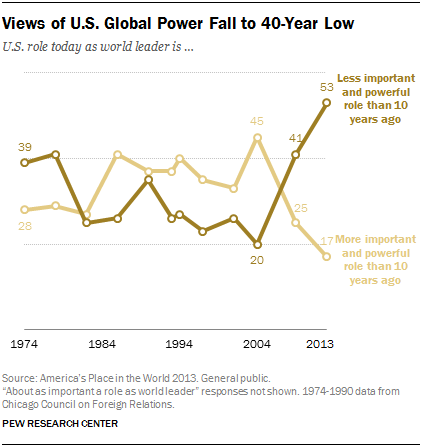 Views of U.S. Global Power Fall to 40-Year Low