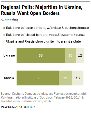 FT_ukraine-russia-open-borders
