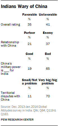 Indians are wary of China, supportive of USA