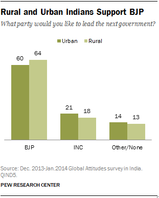 Rural Indians favor BJP