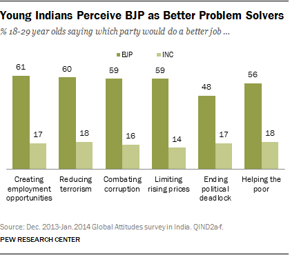 Young Indians favor BJP party