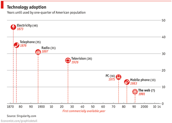 chart showing adoption rates of various technologies