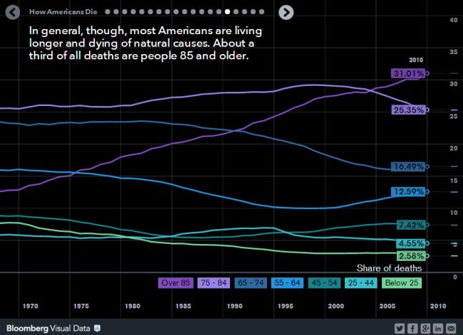 How Americans Die