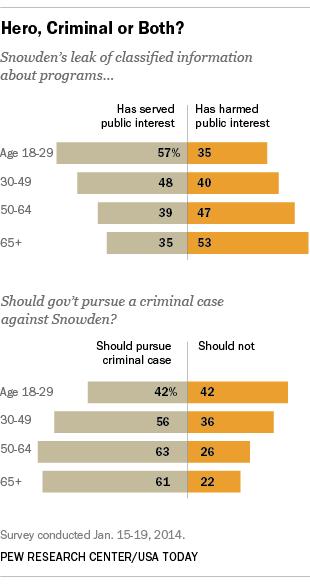 Snowden, NSA, national interest