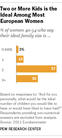 Europeans want two or more kids