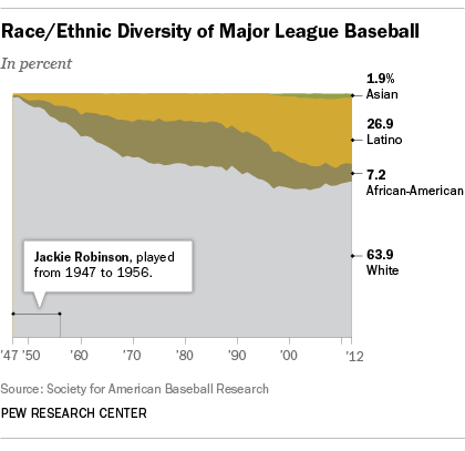 67 years after Jackie Robinson broke the color barrier