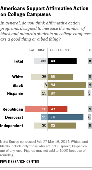 Americans Support Affirmative Action