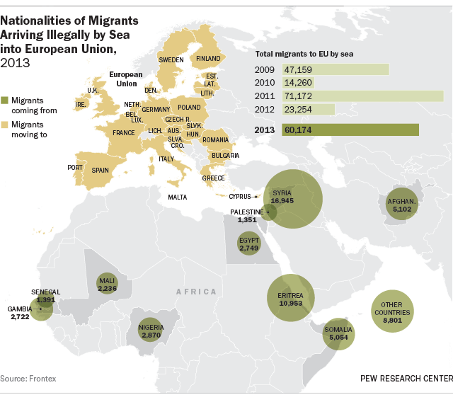 Illegal migration by boat highest in Europe 2013