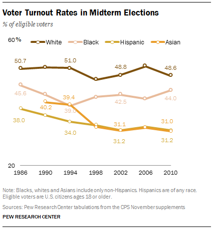 Asian-American voters lag whites and blacks in turnout in midterm elections