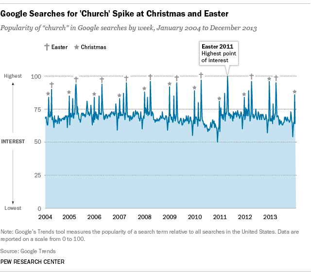 "Google searches for ""church"" spike during Easter and Christmas seasons"
