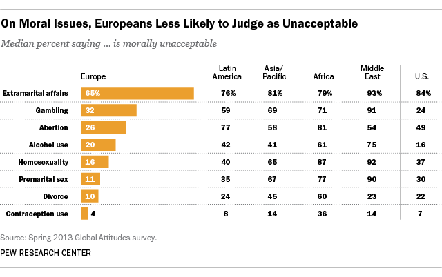 On moral issues, Europeans less like to judge as unacceptable
