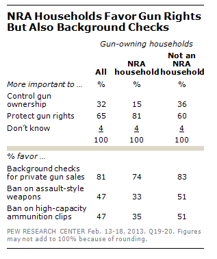NRA households favor gun rights but also background checks