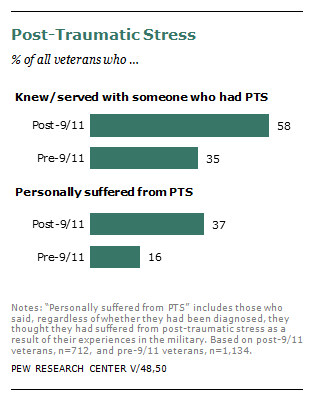 Veterans and post-traumatic stress