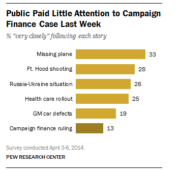 Public paid little attention to Supreme Court campaign finance case last week compared to missing Malaysia plane and other stories