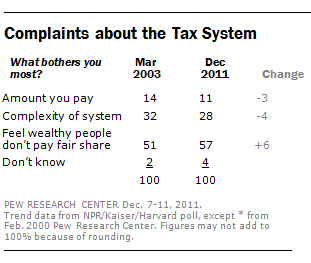 Many Americans say rich don't pay fair share of taxes