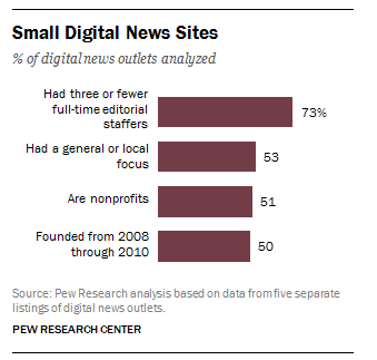 Small digital news sites