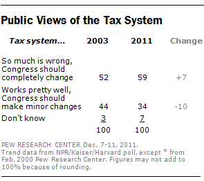 Many Americans think tax system needs to be overhauled