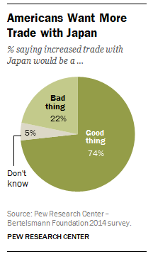 Americans believe U.S. trade with Japan is a good thing