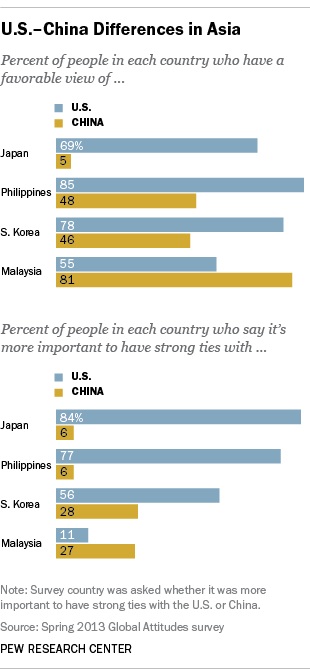 Views of the U.S. and China among Asian countries