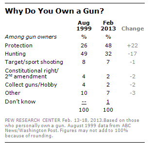 The reasons Americans give for owning funs