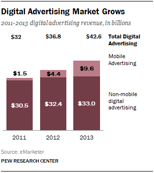 digital advertising revenues 2011-2013