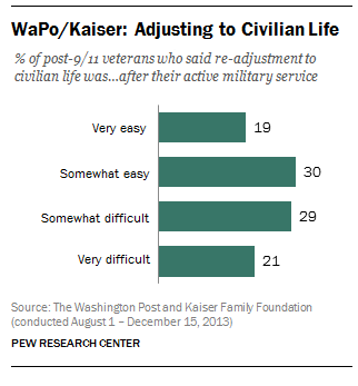 Veterans of Iraq and Afghanistan say they have trouble re-adjusting to civilian life
