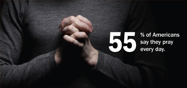 55% of Americans Say They Pray Every Day