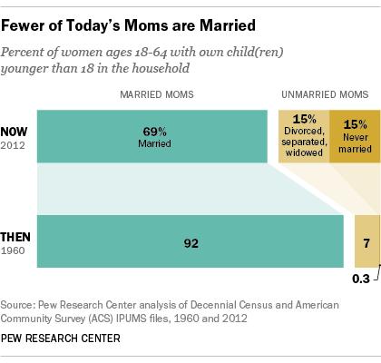 marital status of mothers 1960 2012