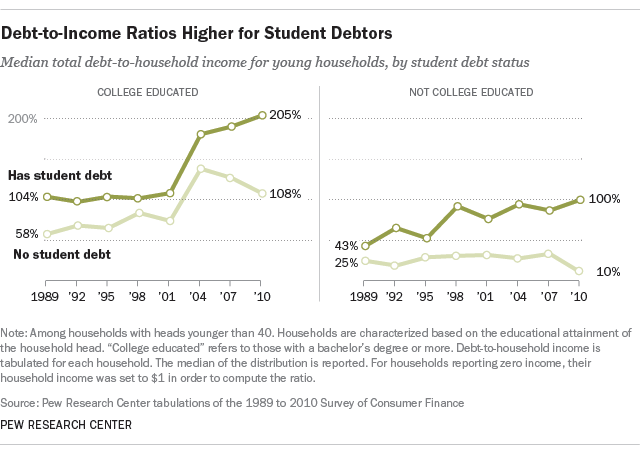 student debtor debt to income ratios