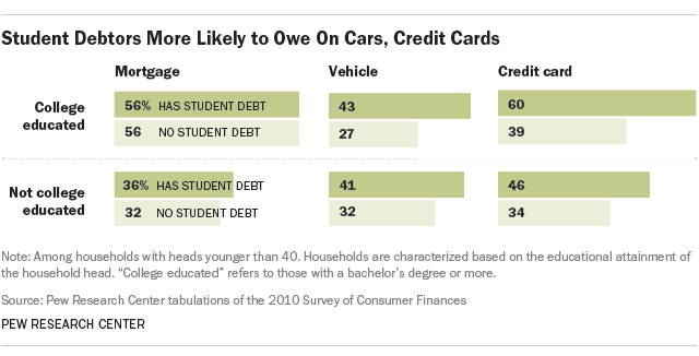 student debt car loan credit card debt