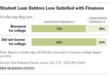 student debt financial satisfaction