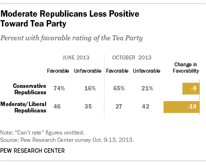 GOP views of Tea Party