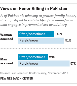Stoning death of 25-year-old Pakistani woman puts focus on views about honor killings