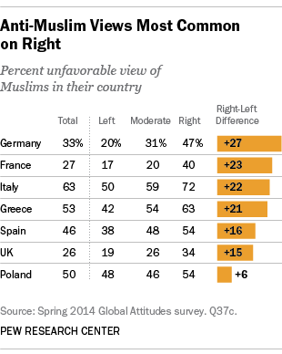 Anti-Muslim views in Europe are most common on the political Right