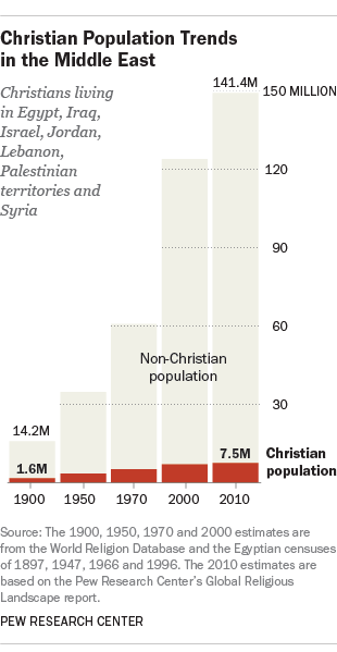 Christian population trends in the Middle East