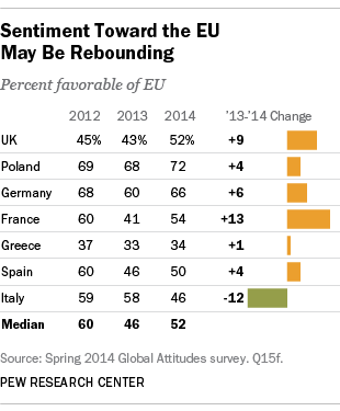 EU Views Rebounding