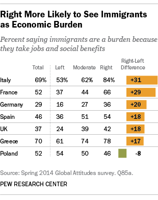 Many in Europe see immigrants in their countries as an economic burden
