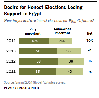 Desire for honest elections losing support in Egypt