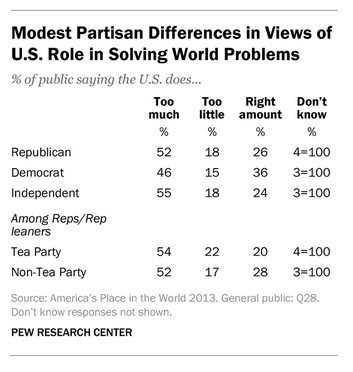Modest partisan differences in views of U.S. role in solving world problems