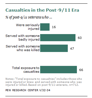 47% of Iraq and Afghanistan war veterans served with someone who was killed during their service