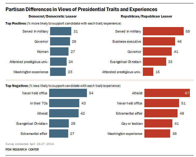 Presidential traits partisan divide