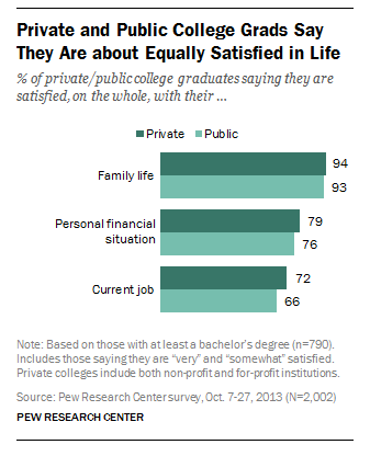 Private and public college grads say they are about equally satisfied in life