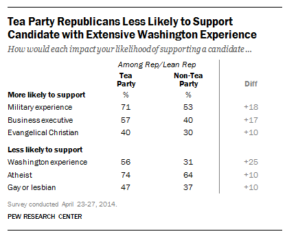 Tea Party, Presidential Traits