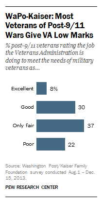 Veterans give VA low ratings