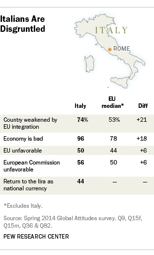 Italy public opinion