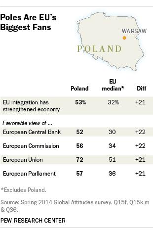 Poland public opinion