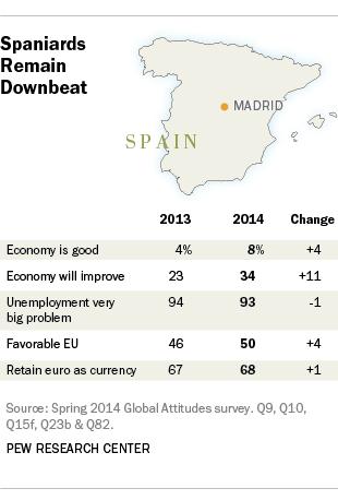 Spain public opinion